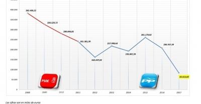 Rajoy programa en sus Presupuestos la menor inversión para Cuenca de los últimos 20 años